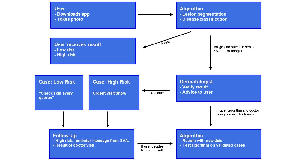 Jderm Development Of Smartphone Apps For Skin Cancer Risk Assessment Progress And Promise De Carvalho Jmir Dermatology